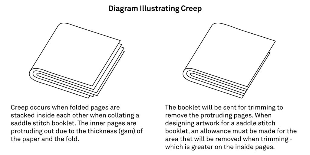 This diagram shows the effect that creep has on a saddle stitch booklet and how Imagesource trims the booklet to remove the protruding pages