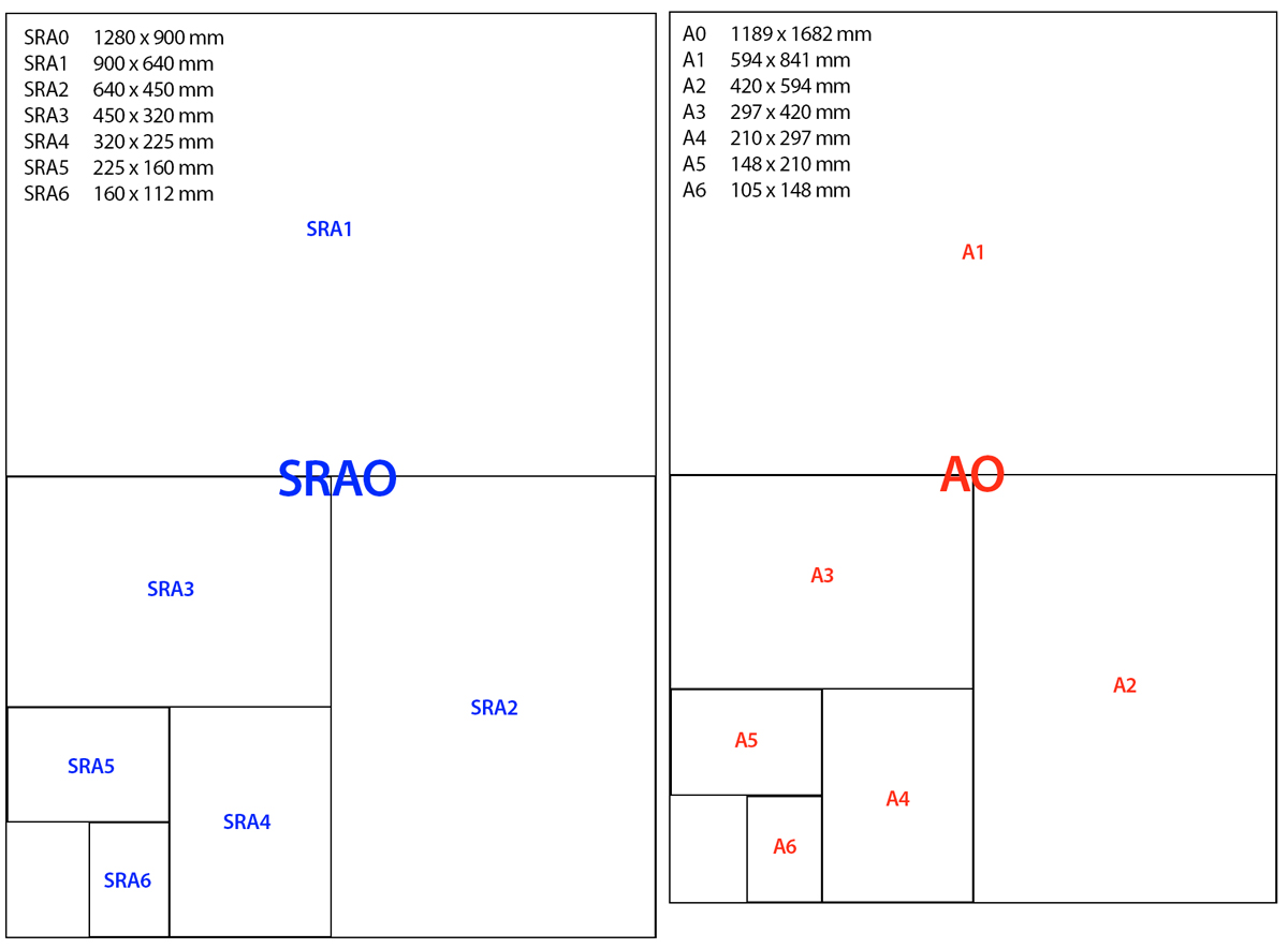 Digital printing Perth - A diagram comparing A Series and SRA Series paper sizes