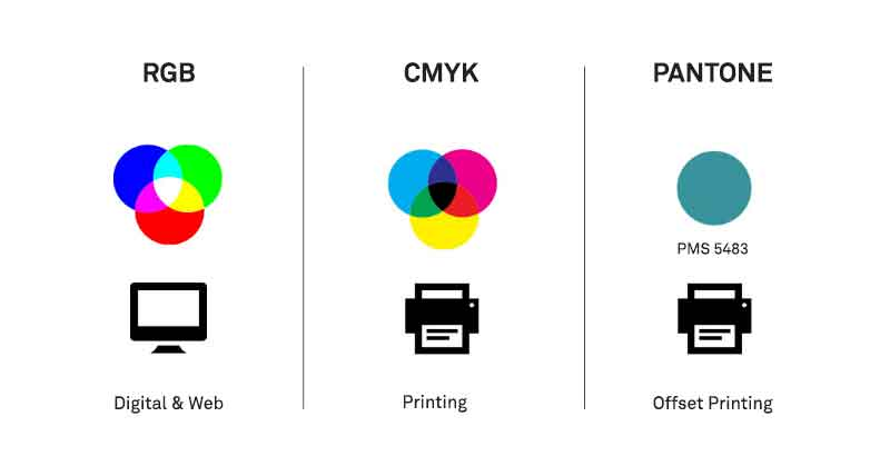 This diagram compares RGB, CMYK and Pantone Colour systems that are used for screens and printing