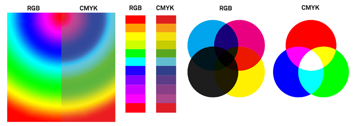 This Imagesource diagram compares common colours as RGB and CMYK