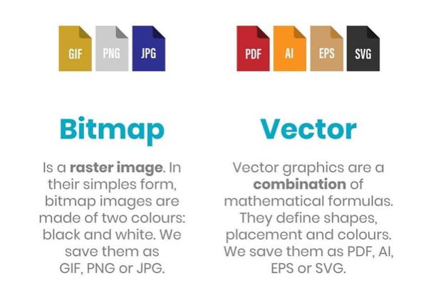 Digital printing Perth - a comparison of bitmap along side vector graphics